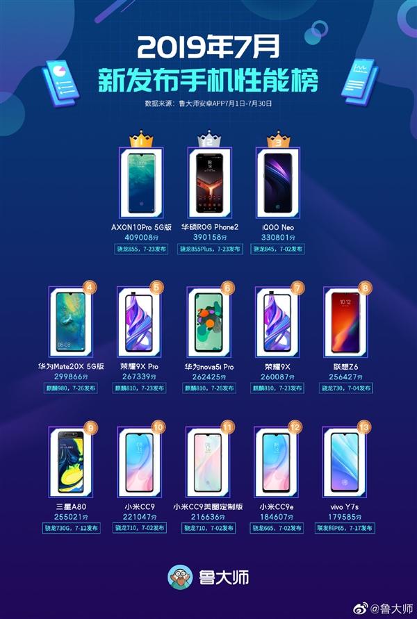 鲁大师7月新机性能榜公布:ROG游戏手机2排第二名