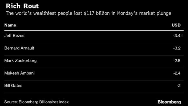 股市大跌 全球最富500人周一损失1170亿美元