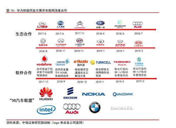 """华为鸿蒙""""上车"""":这家汽车品牌要首发?"""