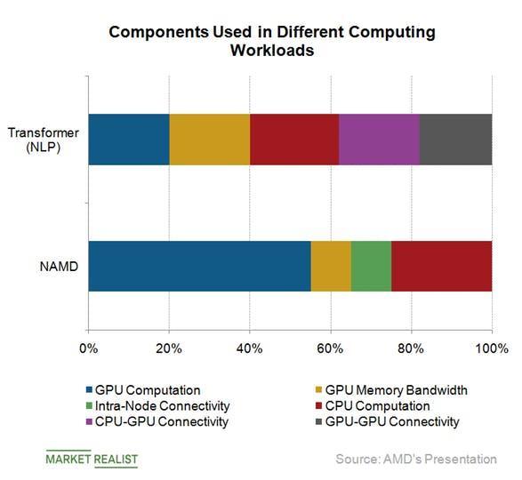 AMD的AI策略与Intel、NVIDIA有何不同?
