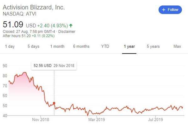 怀旧服引领动视-暴雪股票上涨